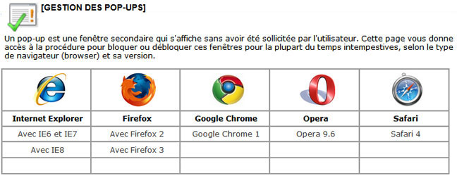Gestion des pop-ups pour IE, Firefox, Opera, Chrome, Safari