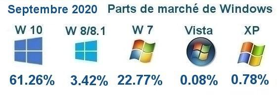 Evolution sur le marché de Windows 10 et de ses anciennes versions