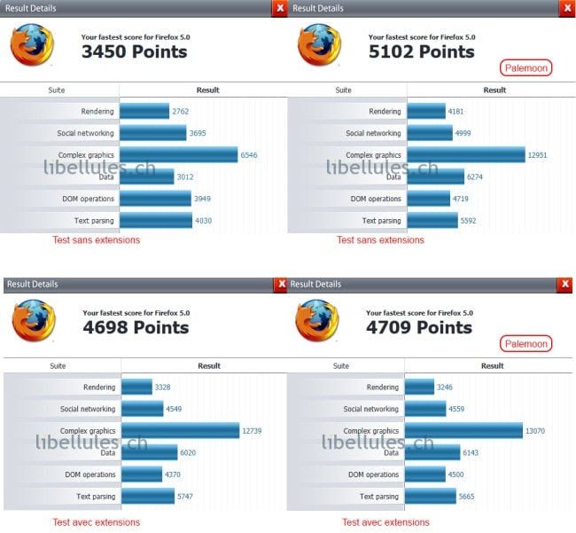 optimiser firefox benchmark
