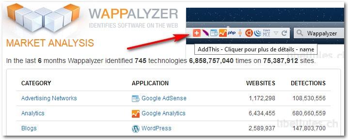 Wappalyzer identifie la technologie utilisée par un site web