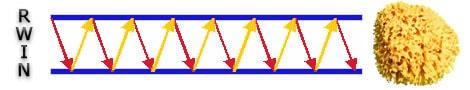 Améliorer sa connexion Internet - Modifier le paramètre RWIN